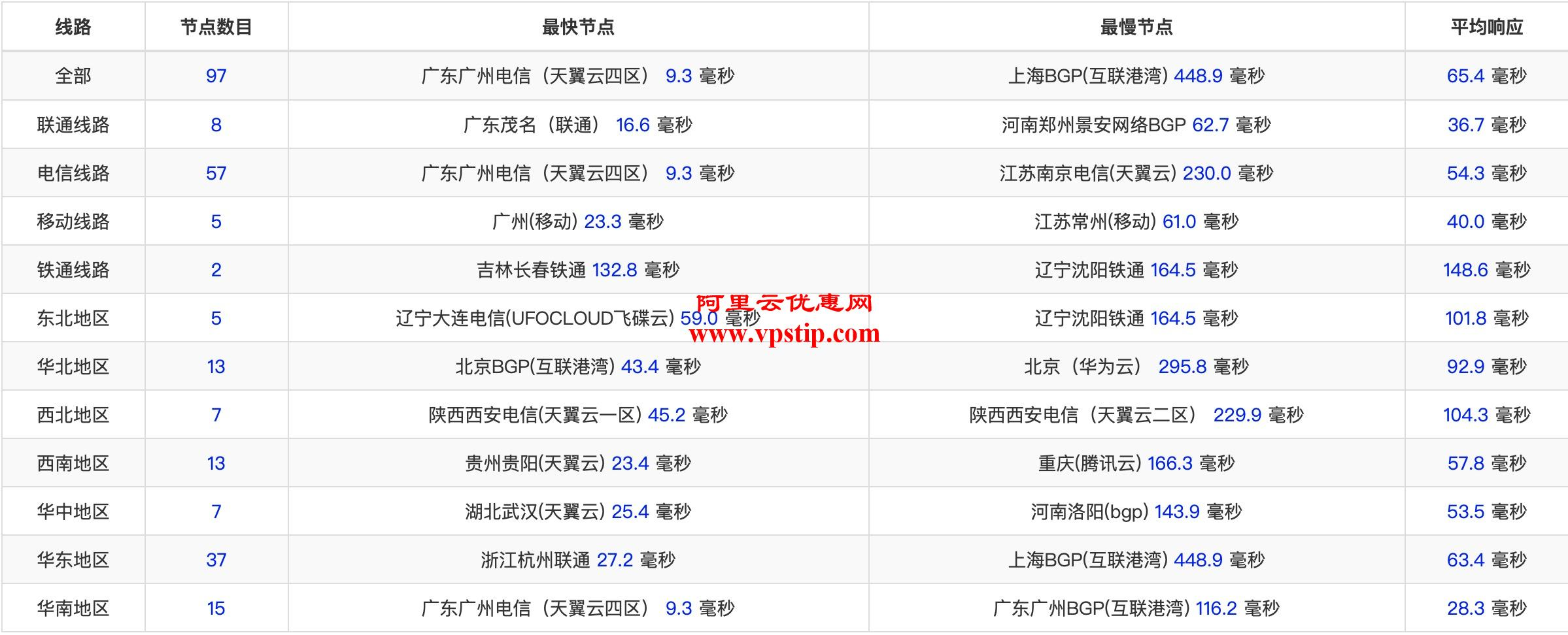 阿里云双12香港节点延迟
